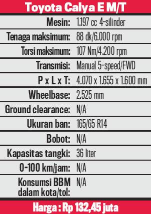 Data-Toyota-Calya-E-02