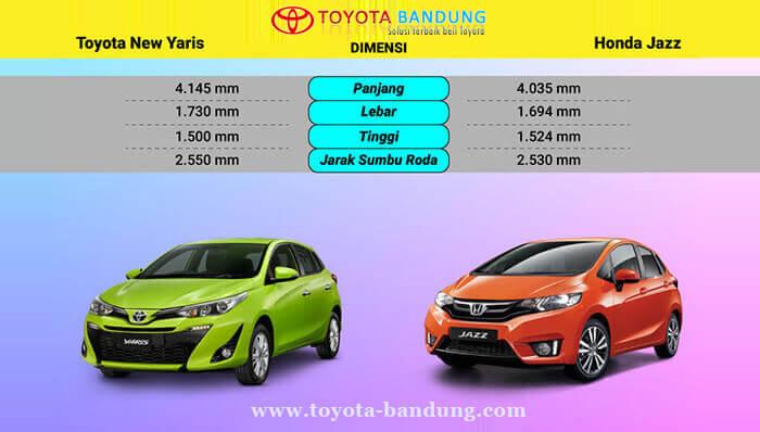 Komparasi Harga & Dimensi Toyota Yaris vs Honda Jazz